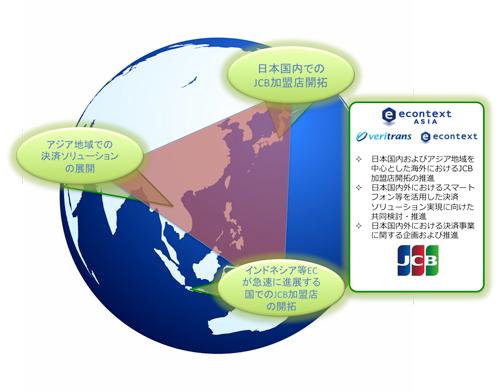 JCBとecontext ASIAが検討する連携イメージ