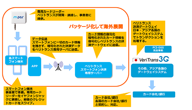 「VeriTrans mPOS」のイメージ図