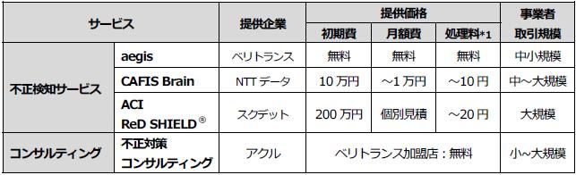 VeriTrans4G 不正検知サービスラインナップ一覧